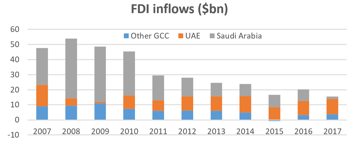 FDI into GCC chart