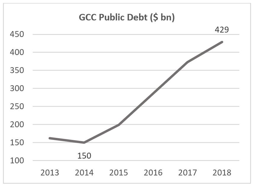 1. GCC Public Debt