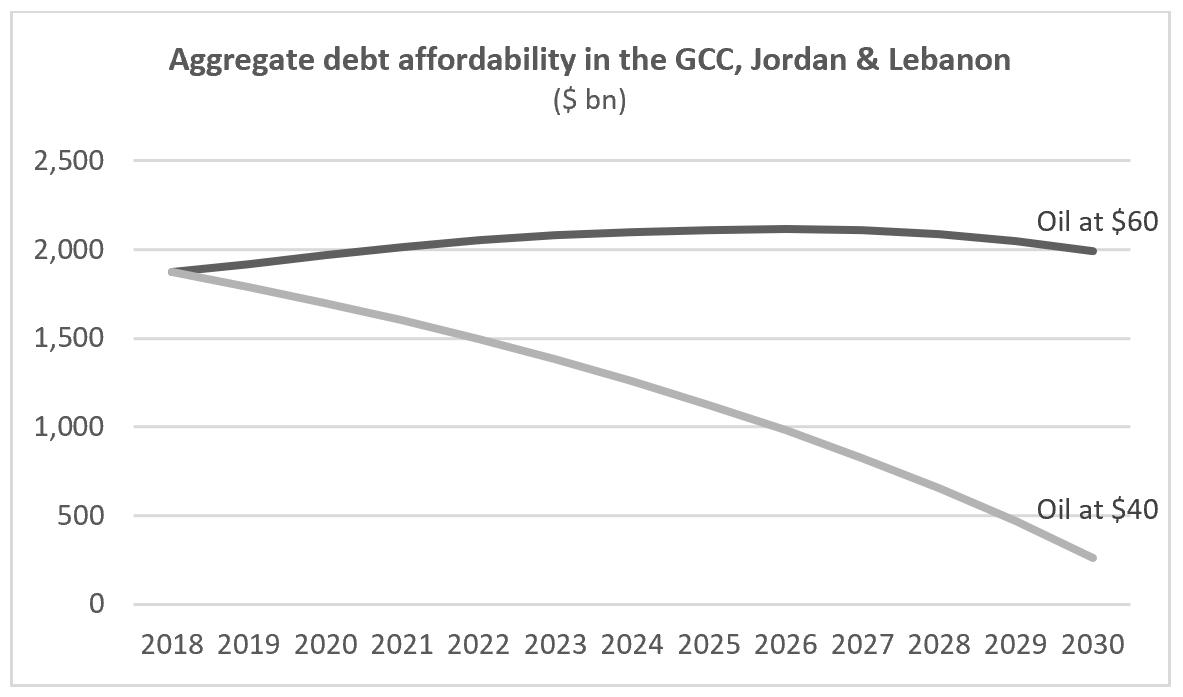 3. Aggregate GCC Debt Affordability.PNG
