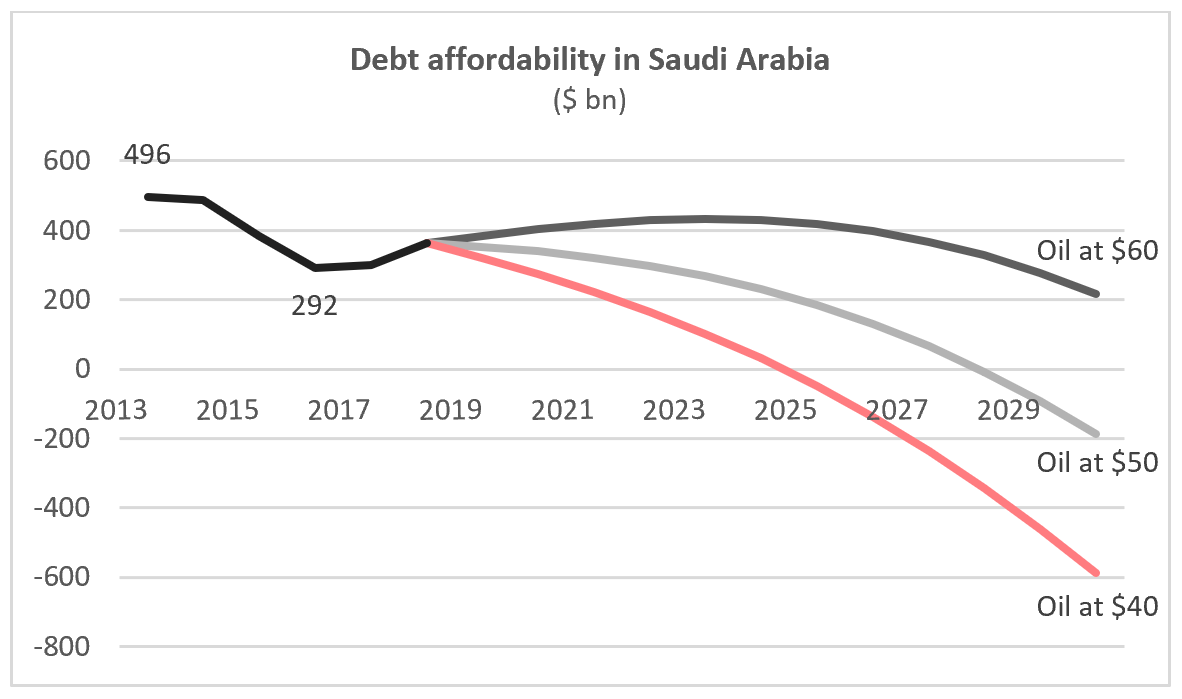4. Debt Affordability in Saudi Arabia.PNG