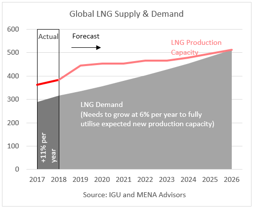 Global LNG Demand and Supply